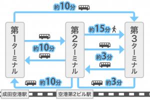成田空港のターミナル間の距離感を示す図